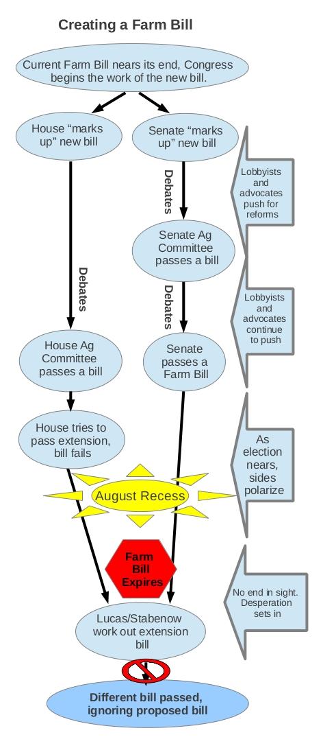 Creating a Farm Bill 2