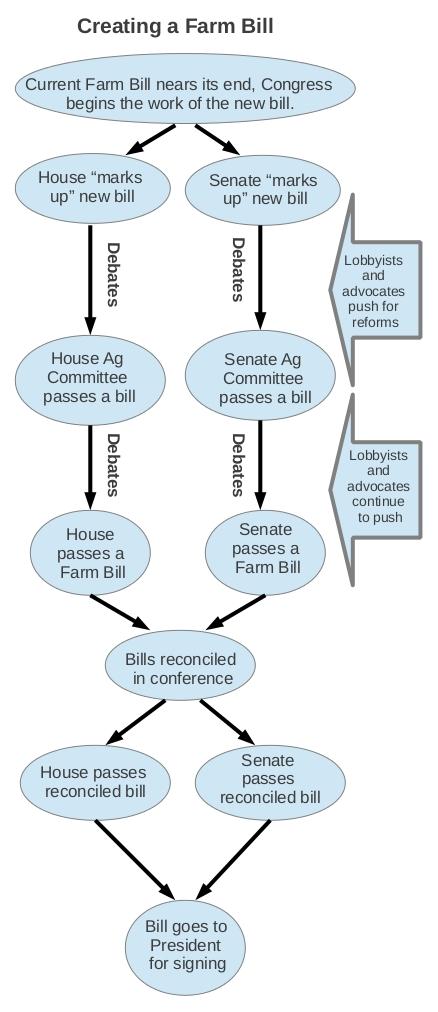 Creating a Farm Bill 1