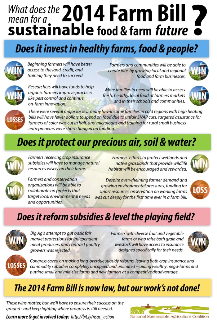 NSAC Farm Bill Infographic
