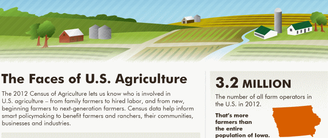 USDA 2012 Census of Agriculture Full Report Now Available
