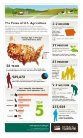 USDA census infographic small