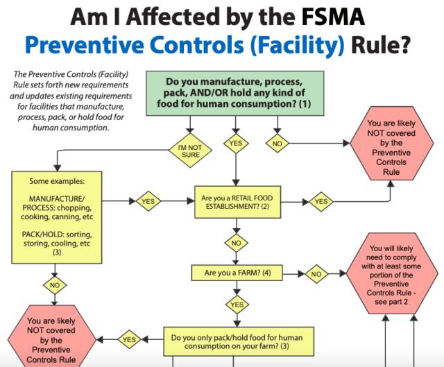 NSAC FSMA Flowchart: Produce Rule & Preventive Controls